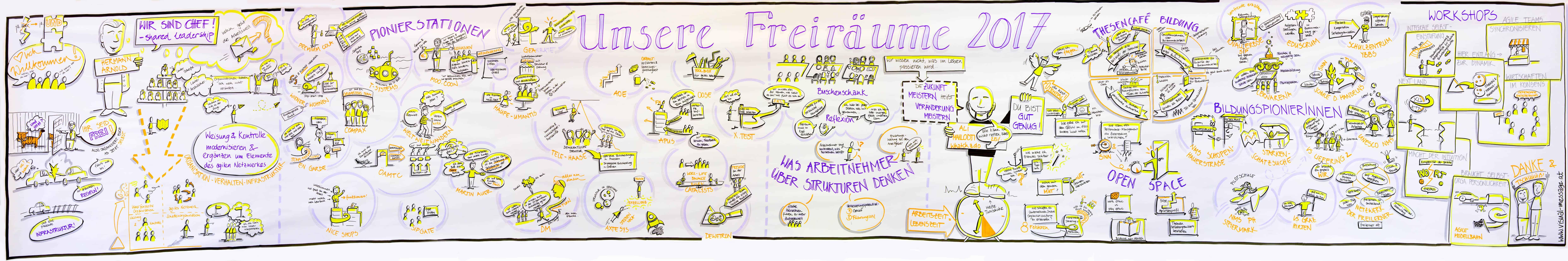 Graphic Recording Freiräume (Un)Conference 2017