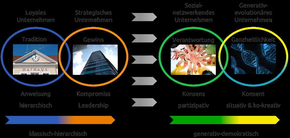 Von klassisch-hierarchischer zu generativ-demokratischer Unternehmenswelt